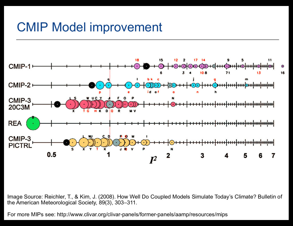 40 CMIP  Model  improvement Image  Source:  Rei...