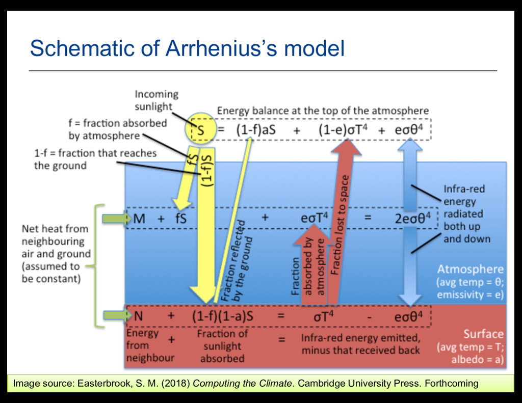6 Schematic  of  Arrhenius's  model Image  sour...
