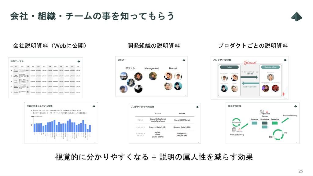 会社・組織・チームの事を知ってもらう 25 会社説明資料(Webに公開) 開発組織の説明資料 ...