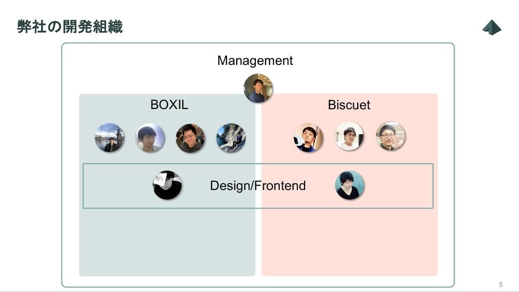 弊社の開発組織 5 BOXIL Management Biscuet Design/Front...