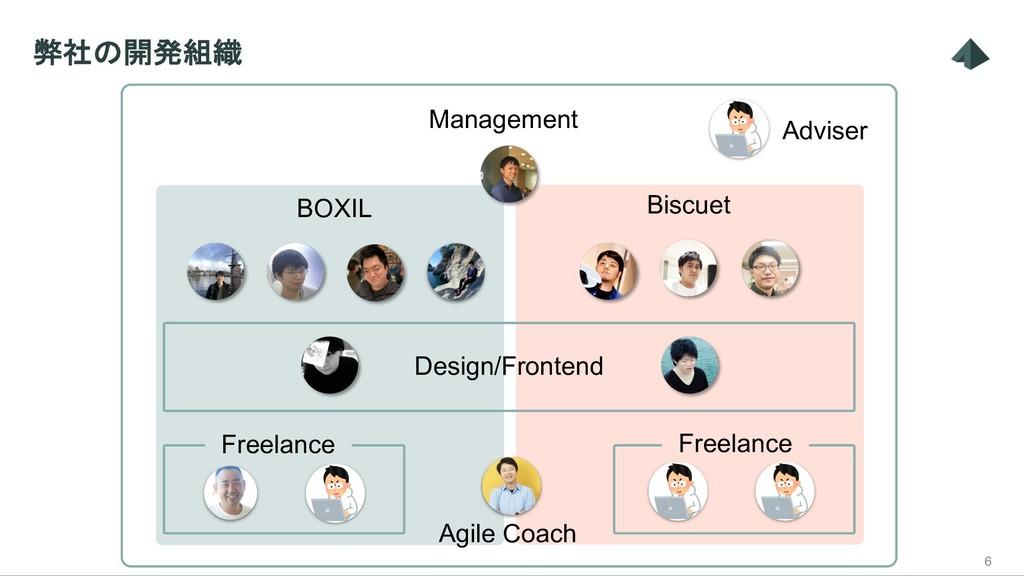 弊社の開発組織 6 BOXIL Management Biscuet Agile Coach ...