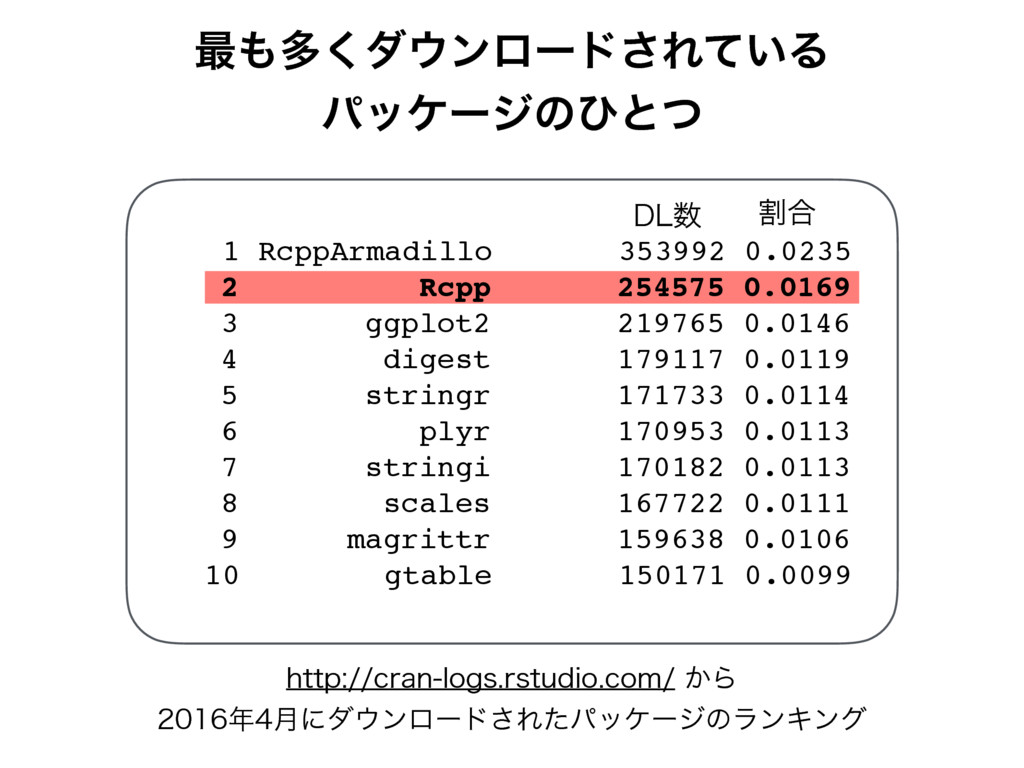 1 RcppArmadillo 353992 0.0235 2 Rcpp 254575 0.0...