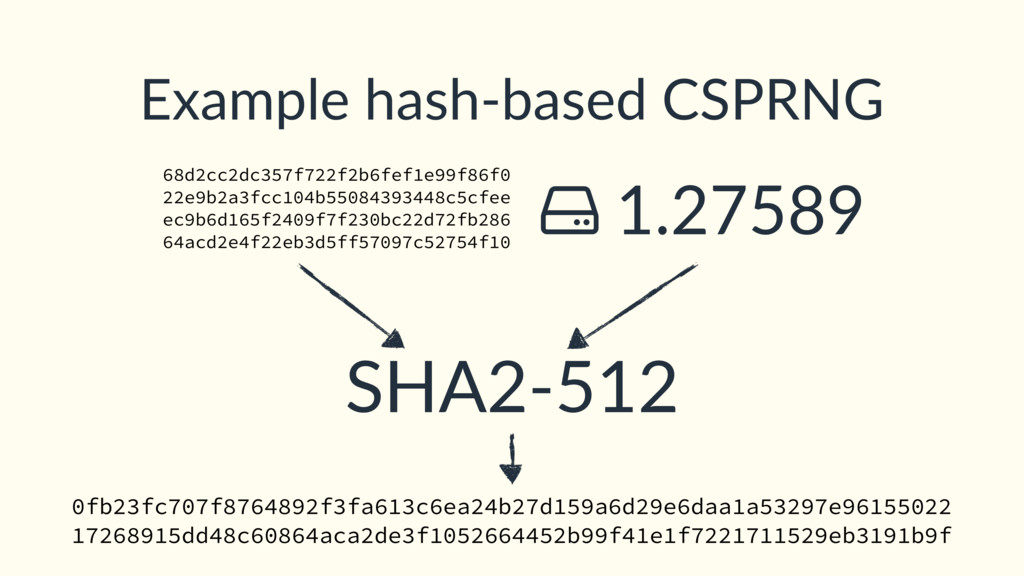 SHA2-512 Example hash-based CSPRNG 68d2cc2dc357...