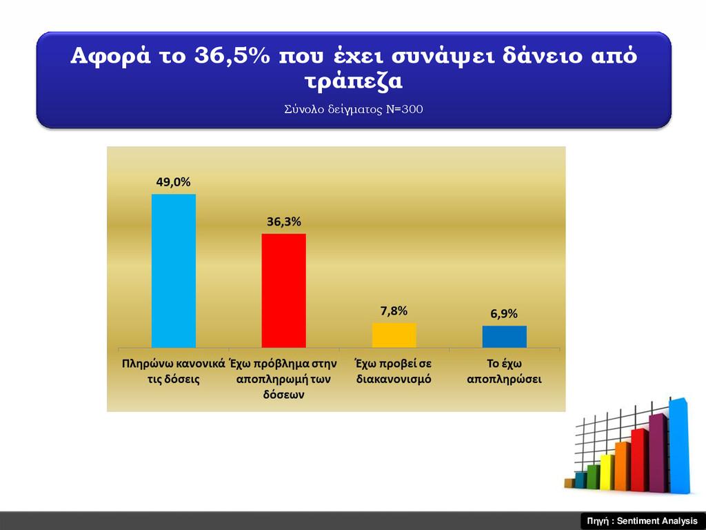 Αφορά το 36,5% που έχει συνάψει δάνειο από τράπ...