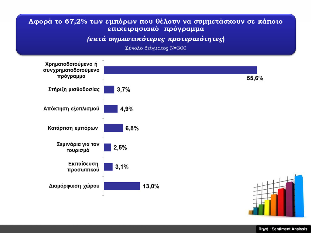 Αφορά το 67,2% των εμπόρων που θέλουν να συμμετ...