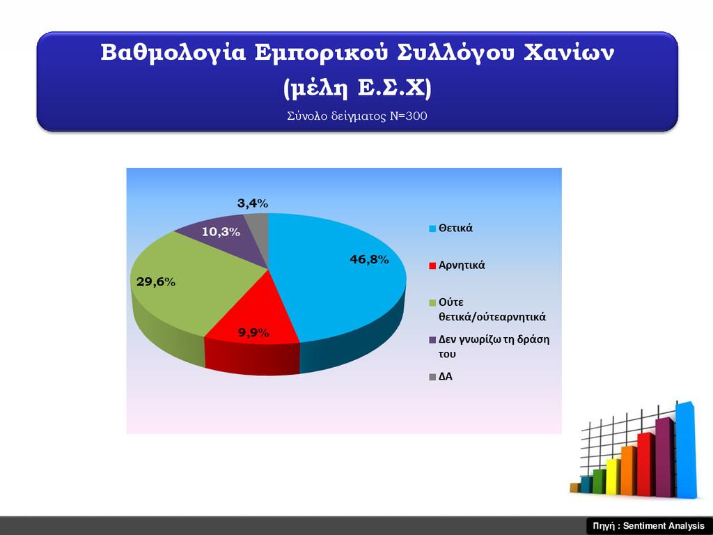 Βαθμολογία Εμπορικού υλλόγου Χανίων (μέλη Ε.....