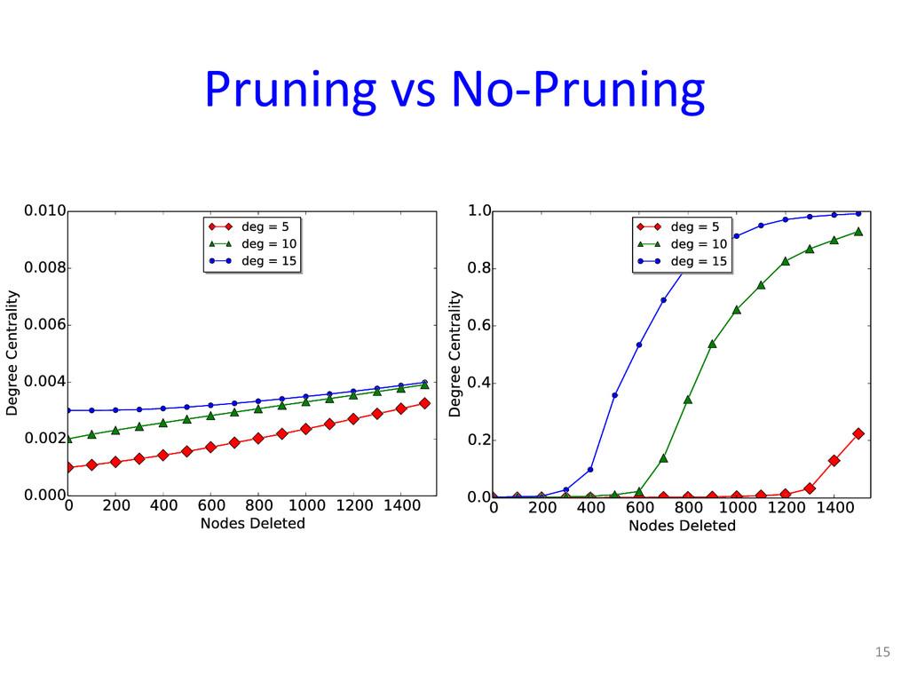Pruning vs No-‐Pruning  15