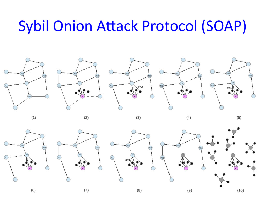 Sybil Onion A:ack Protocol (SOAP)...