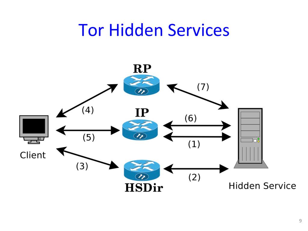 Tor Hidden Services  9