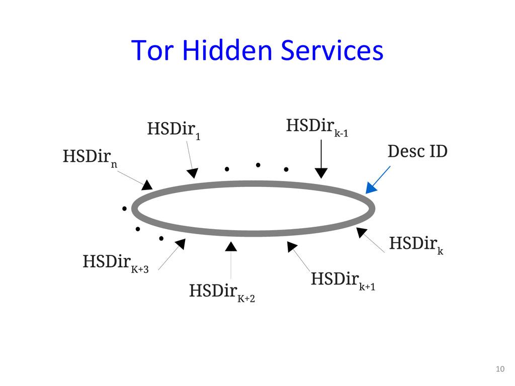 Tor Hidden Services  10