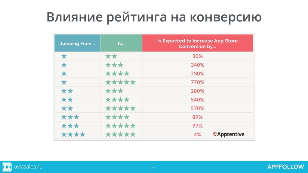 11 Влияние рейтинга на конверсию 11