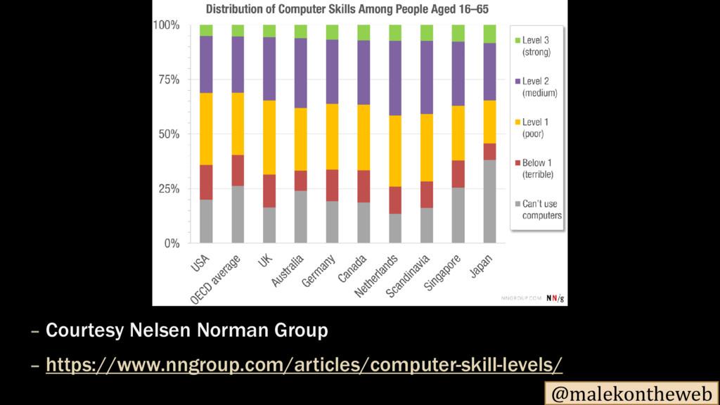 @malekontheweb – Courtesy Nelsen Norman Group –...
