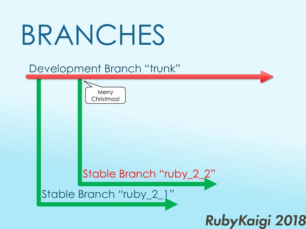 "Development Branch ""trunk"" BRANCHES Merry Chris..."