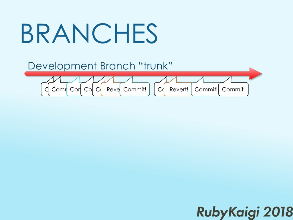 "Development Branch ""trunk"" BRANCHES Commit! Com..."