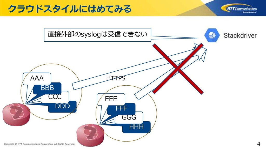 Copyright © NTT Communications Corporation. All...