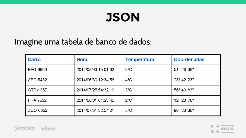 JSON Imagine uma tabela de banco de dados: Carr...