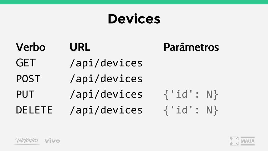 Devices Verbo URL Parâmetros GET /api/devices P...