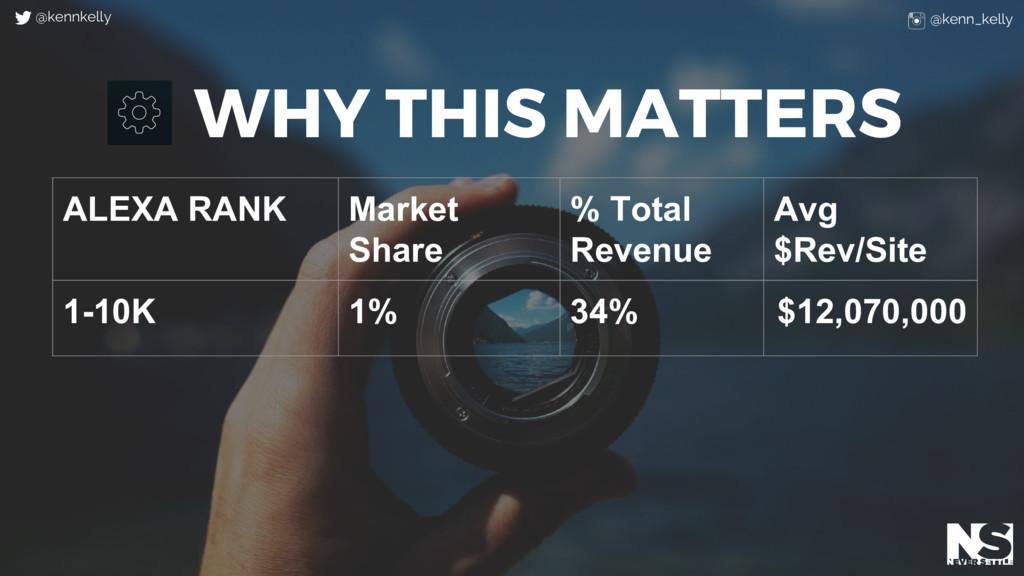 WHY THIS MATTERS ALEXA RANK Market Share % Tota...