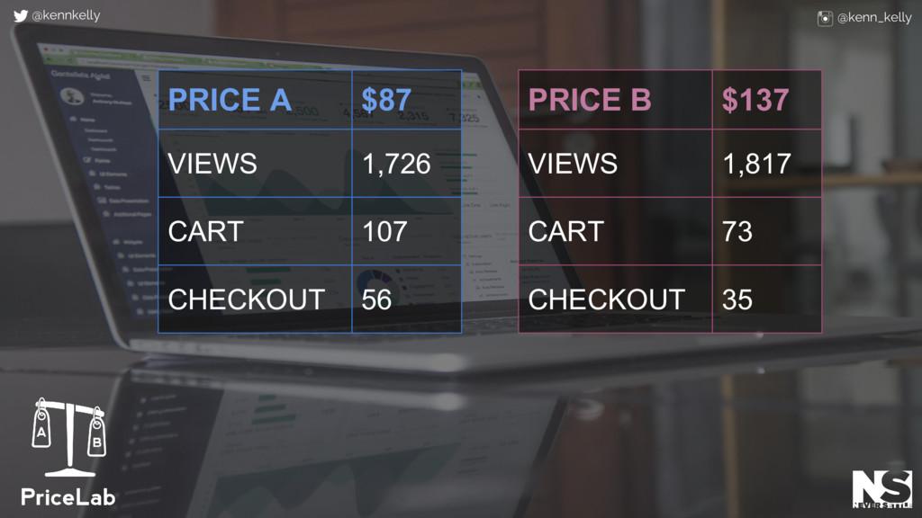 PRICE A $87 VIEWS 1,726 CART 107 CHECKOUT 56 PR...
