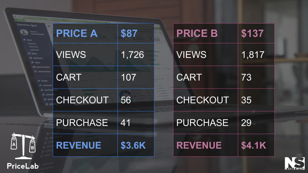 PRICE A $87 VIEWS 1,726 CART 107 CHECKOUT 56 PU...