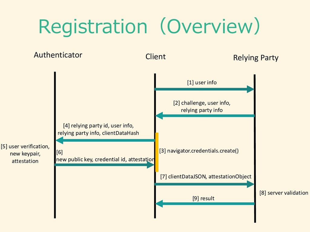 Registration(Overview) Authenticator Client Rel...