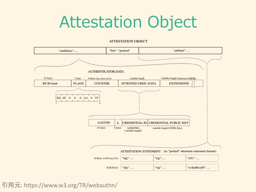 Attestation Object 引用元: https://www.w3.org/TR/w...