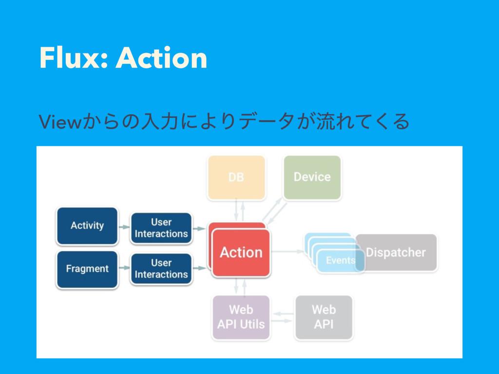 Flux: Action View͔ΒͷೖྗʹΑΓσʔλ͕ྲྀΕͯ͘Δ
