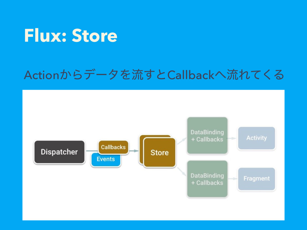 Flux: Store Action͔ΒσʔλΛྲྀ͢ͱCallbackྲྀΕͯ͘Δ