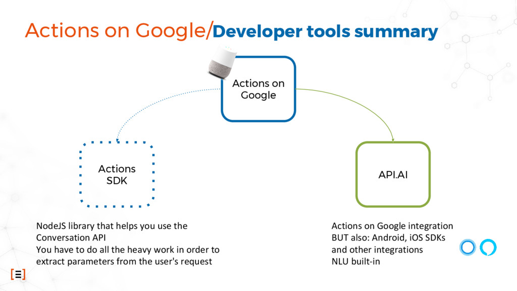 Actions on Google/Developer tools summary Actio...