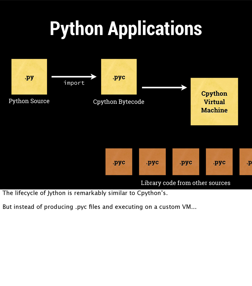 Python Applications Cpython Virtual Machine .py...