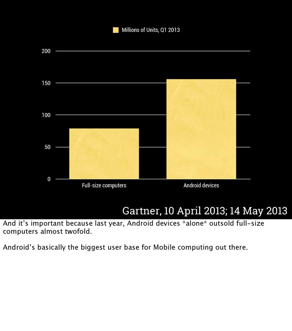 Gartner, 10 April 2013; 14 May 2013 0 50 100 15...