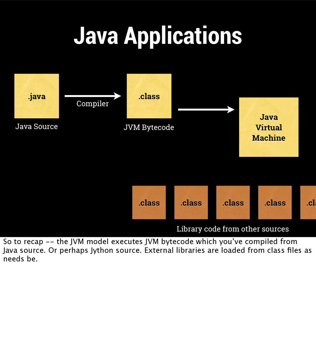 Java Applications Java Virtual Machine .java .c...