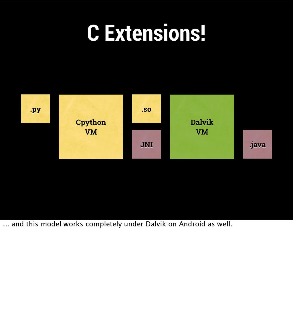 C Extensions! .py Cpython VM .so JNI Dalvik VM ...