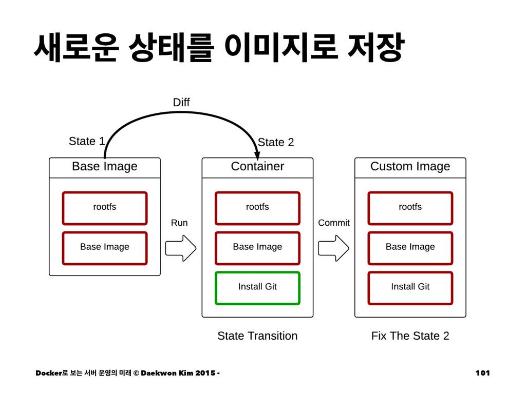 ۽ కܳ ۽  Docker۽ ࠁח ࢲߡ  ې © Daekwon ...