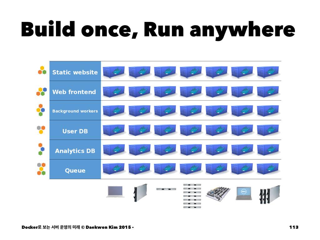 Build once, Run anywhere Docker۽ ࠁח ࢲߡ  ې ©...
