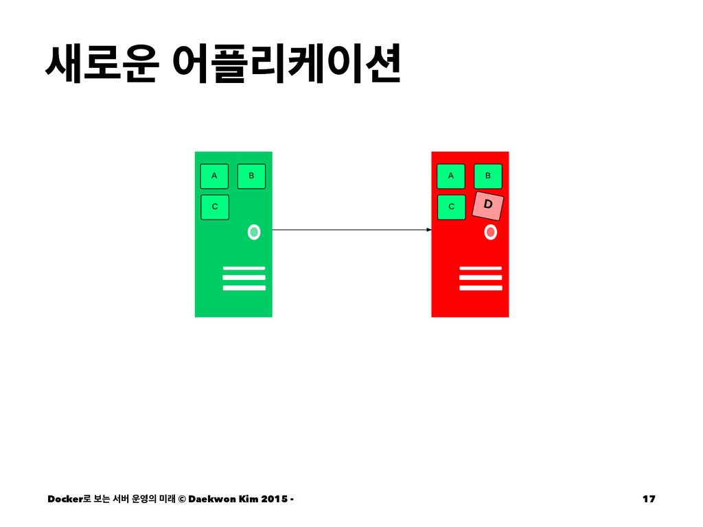 ۽ যܻா Docker۽ ࠁח ࢲߡ  ې © Daekwon Kim 2...