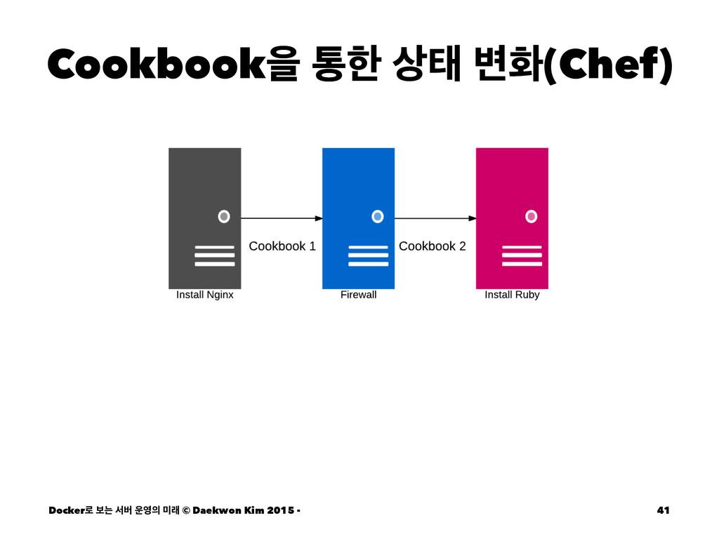 Cookbookਸ ాೠ క ߸ച(Chef) Docker۽ ࠁח ࢲߡ  ې ©...