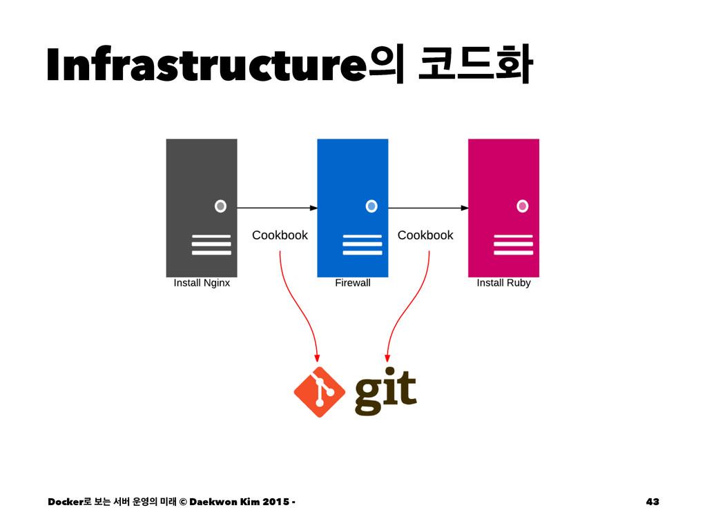 Infrastructure ٘ച Docker۽ ࠁח ࢲߡ  ې © Daek...