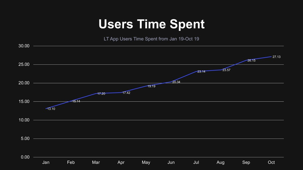 Users Time Spent 13.10 15.14 17.20 17.42 19.19 ...