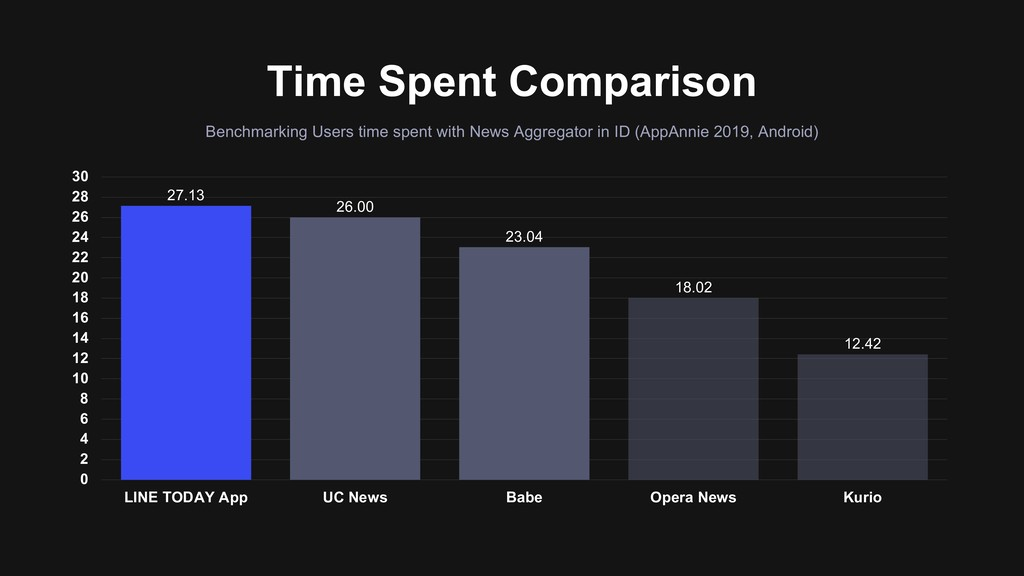 Time Spent Comparison Benchmarking Users time s...