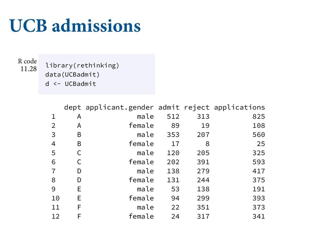 UCB admissions dept applicant.gender admit reje...