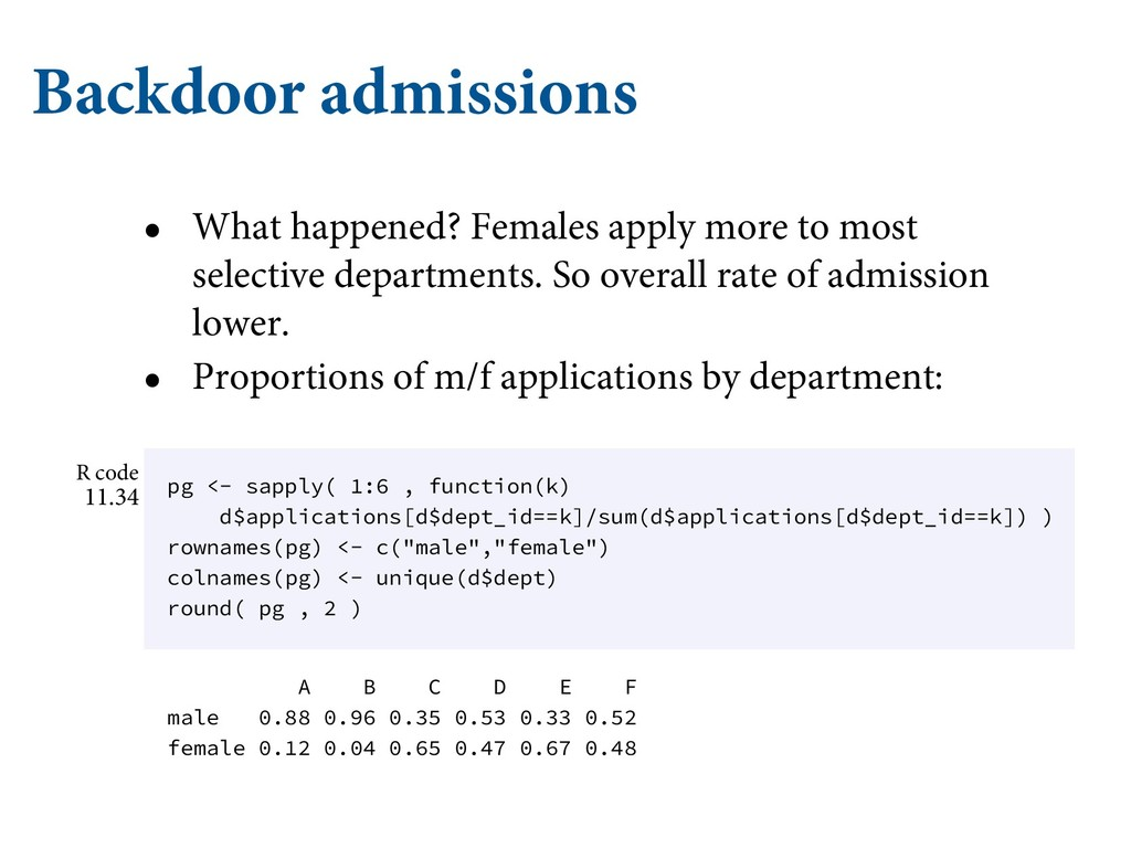 Backdoor admissions • What happened? Females ap...