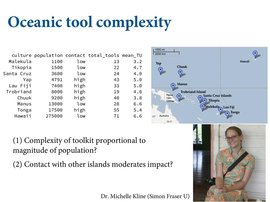 "Oceanic tool complexity   (&/&3""-*;&% -*/&..."