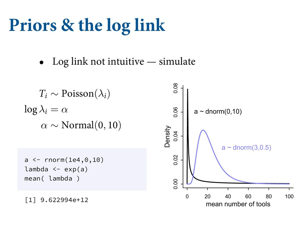 Priors & the log link • Log link not intuitive ...
