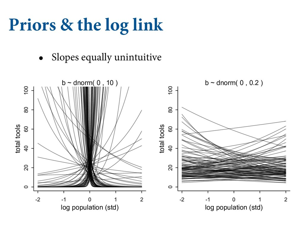 Priors & the log link • Slopes equally unintuit...