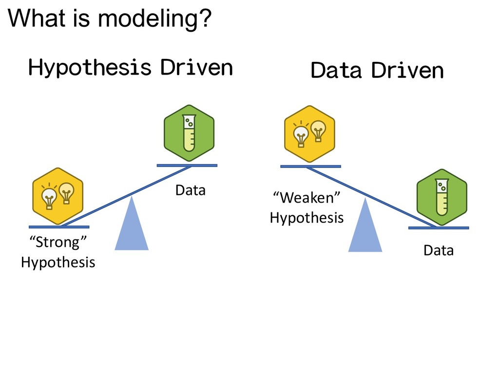 """Strong"" Hypothesis ""Weaken"" Hypothesis Data Da..."