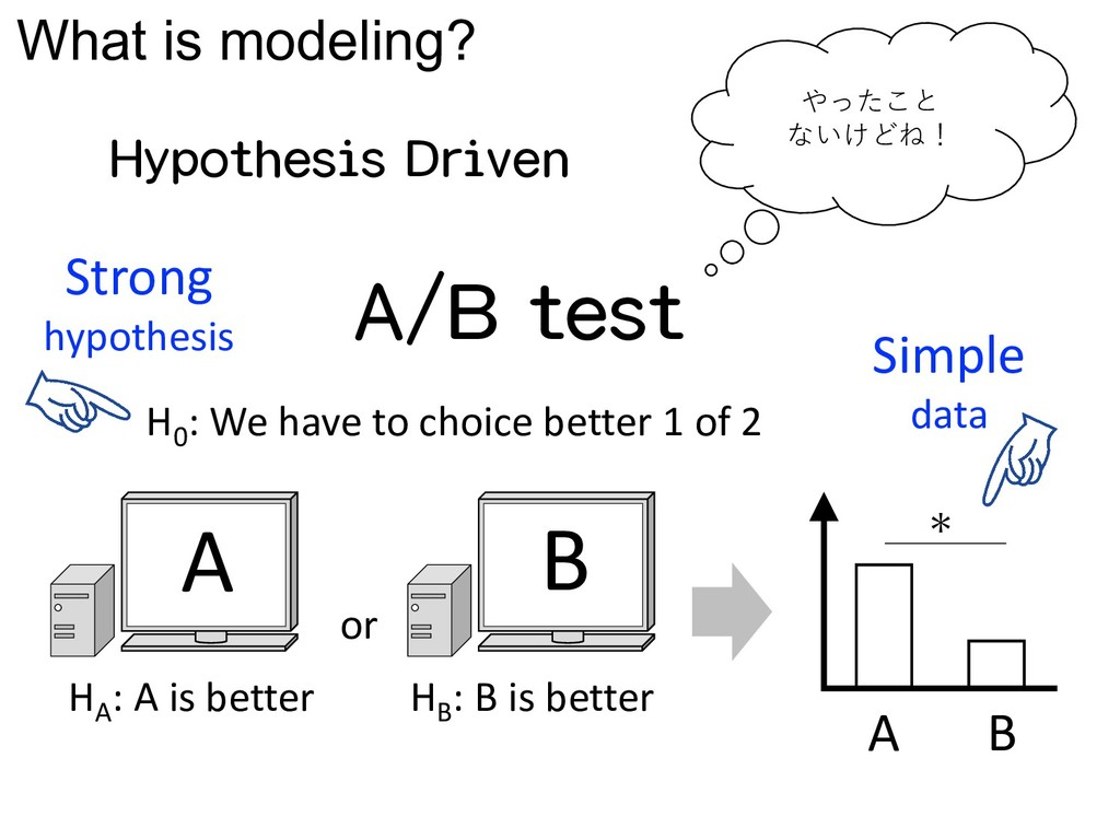 What is modeling? A/B test Hypothesis Driven やっ...