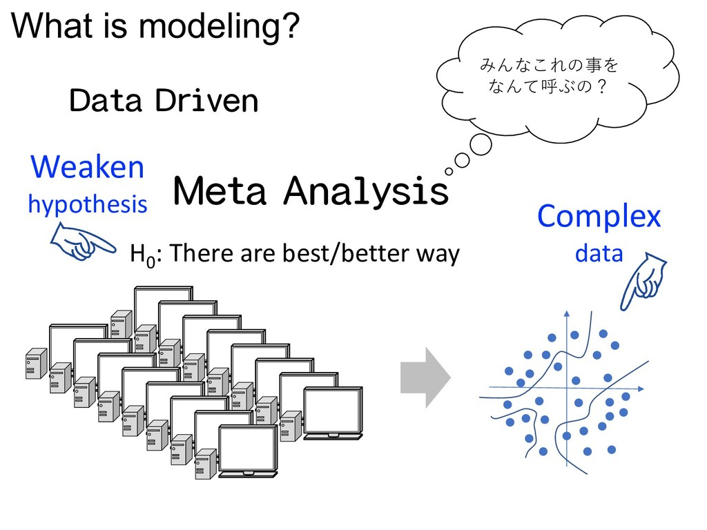 What is modeling? Meta Analysis H0 : There are ...