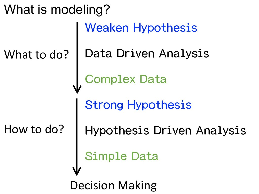 What is modeling? Data Driven Analysis Hypothes...