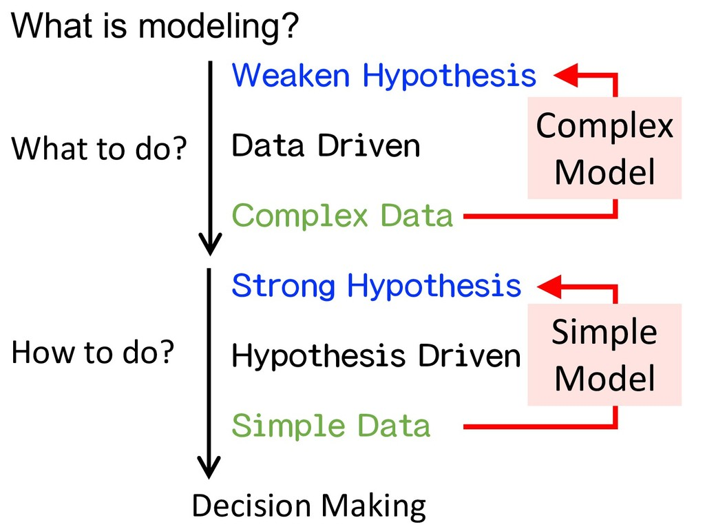 What is modeling? Data Driven Hypothesis Driven...